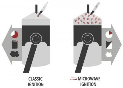 Micro Wave Ignition: l'elisir di lunga vita del motore a combustione?