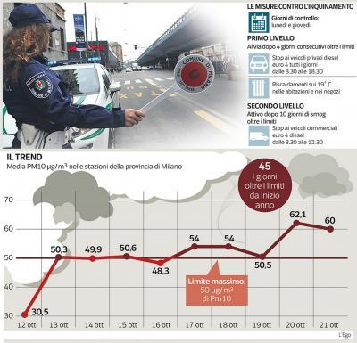 Smog Milano blocchi traffico