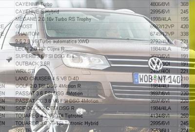 Superbollo, l'elenco vetture e relativi importi