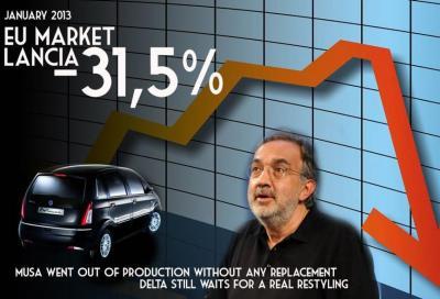 """Si a Lancia, No a Marchionne"", la protesta su Facebook"