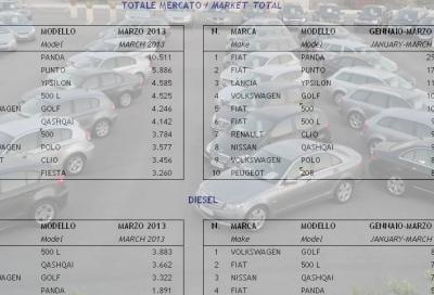 Mercato, marzo 2013 -4,9%