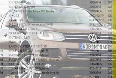Superbollo auto: il Governo sta (ancora) pensando di cancellarlo