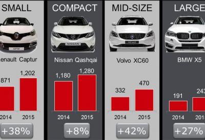 Mercato europa, l'incredibile ascesa dei SUV
