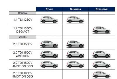 Nuova Volkswagen Tiguan 2016 il listino prezzi parte da 27.550 euro