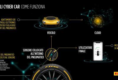 Pirelli: a Ginevra lo pneumatico diventa connesso
