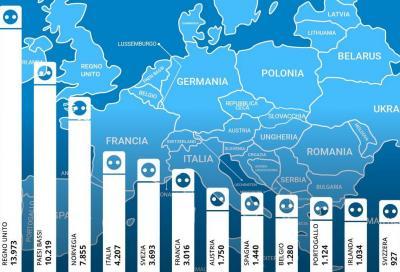 """Commissione Europea: """"Il diesel è morto, avanti l'elettrico"""""""