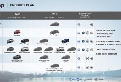 Jeep: il futuro parla elettrico