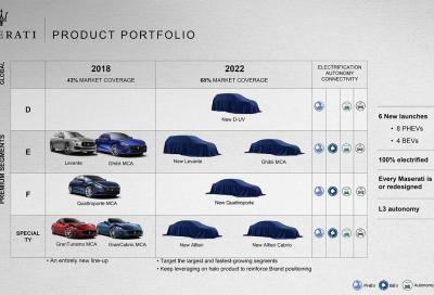 """Maserati: un futuro """"elettrizzante"""""""