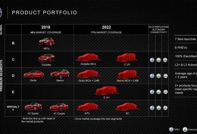Alfa Romeo: in arrivo 8C e GTV