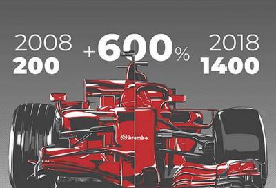 Brembo: 10 anni di evoluzione nei freni delle Formula Uno