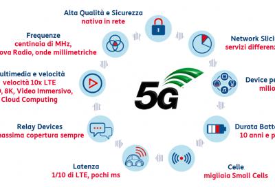 Guida autonoma: test per il 5G anche in Italia