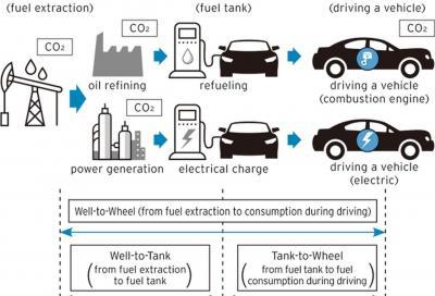 Elettriche: per MOTUS-E non sono più inquinanti delle Diesel Euro 6