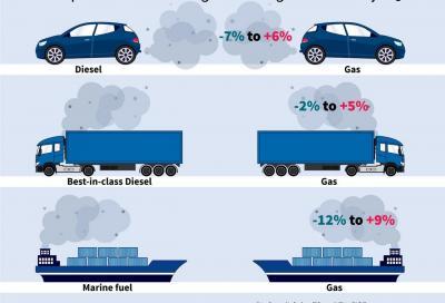 Il gas metano inquina come benzina e diesel? Secondo T&E si!