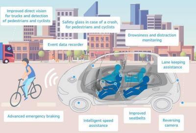 Sistemi di sicurezza auto: dal 2022 altri 15 diventeranno obbligatori