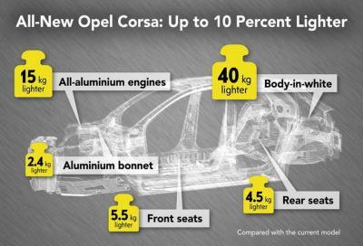 Opel Corsa: persi 108 kg con la cura dimagrante