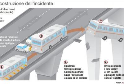 Autostrada A16: posti sotto sequestro ben 12 viadotti