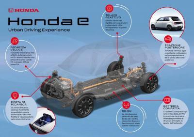 Honda e: svelati i dettagli tecnici della utilitaria elettrica