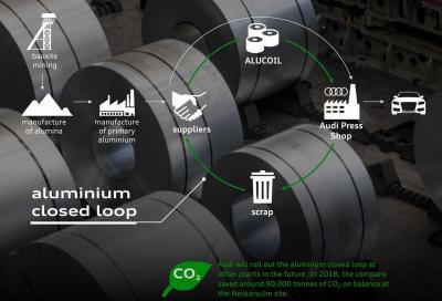 Audi CO2 Program: come ridurre l'anidride carbonica?