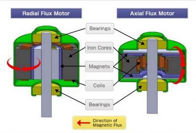 Flusso assiale: il motore elettrico delle super e hypercar