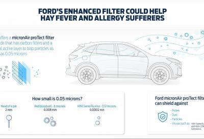 Ford: il nuovo filtro abitacolo può proteggere dal Covid-19