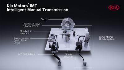 Kia iMT: cambio manuale a frizione automatica