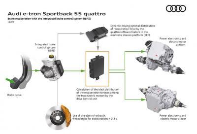 Audi EFP: il telaio diventa elettronico e intelligente