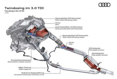 Euro 6d: come Audi ha reso conformi i suoi motori diesel e benzina