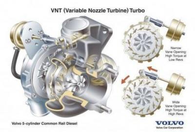 Quale sarà il futuro dei turbocompressori?