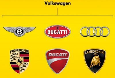 Volkswagen tira le somme su Ducati, Lamborghini e Bentley