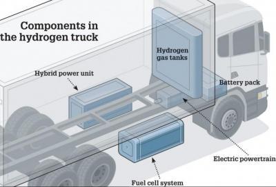 Westport Fuel Systems e Scania insieme per l'idrogeno